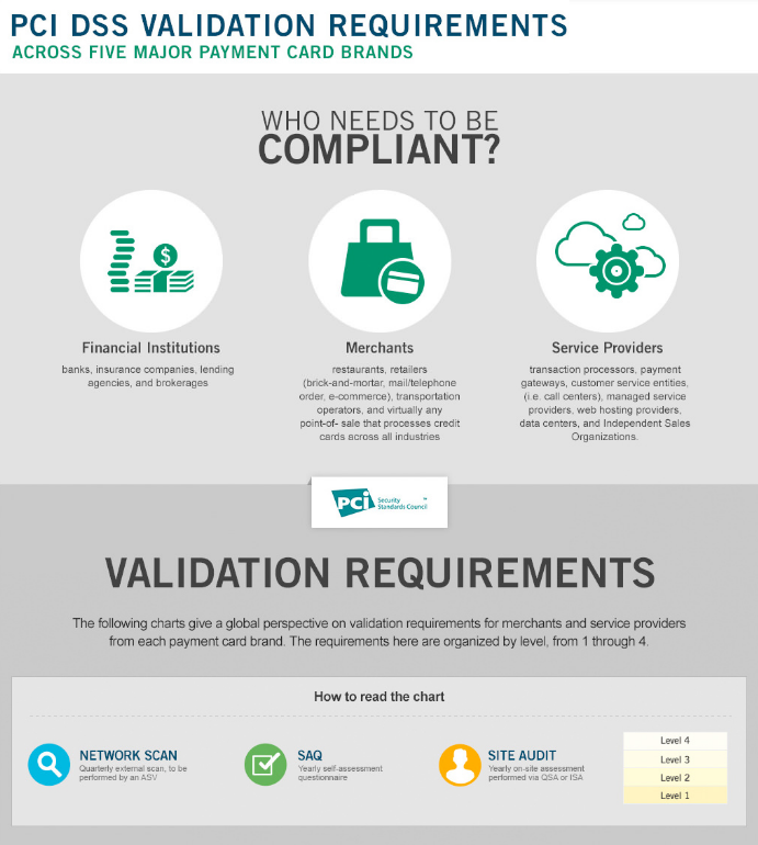 PCI DSS validation requirements