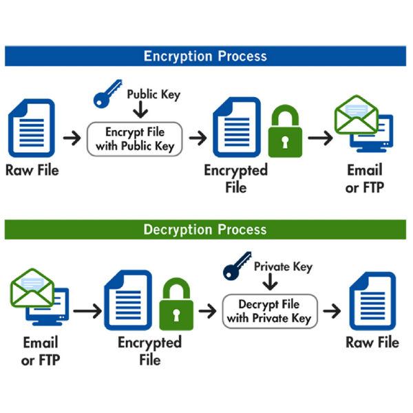 public key cryptography research papers Explore publications, projects, and techniques in public key cryptography, and find questions and answers from public key cryptography experts.