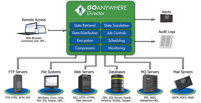 Managed File Transfer - GoAnywhere Director