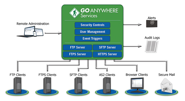 GoAnywhere Services Secure File Server