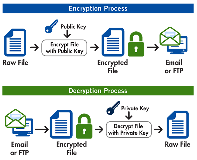 Open PGP Encryption - Supports AES, Blowfish, DES | GoAnywhere MFT